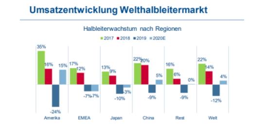 Halbleiterwachstum nach Regionen